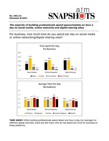 AIM7103.41-Time-Spent-Per-Day-on-Social-Media-pdf