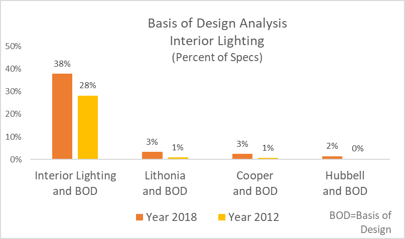 Basis of Design Analysis of Interior Lighting